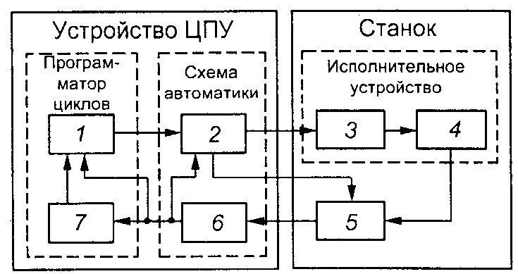 Структурная схема револьверном станке чпу.